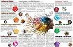 Además de la descrición de las 8 inteligencias múltiples incluye una parte mas global donde se describe la inteligencia en general. #descripcion #inteligenciageneral