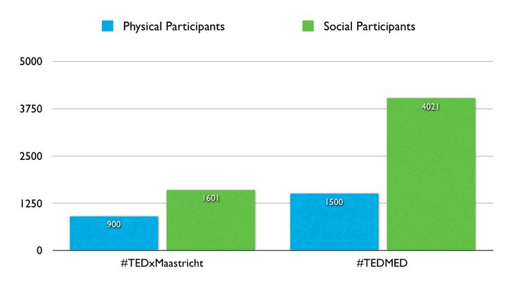 How Valuable is a Social Media Presence for a Healthcare Conference? #hcsm