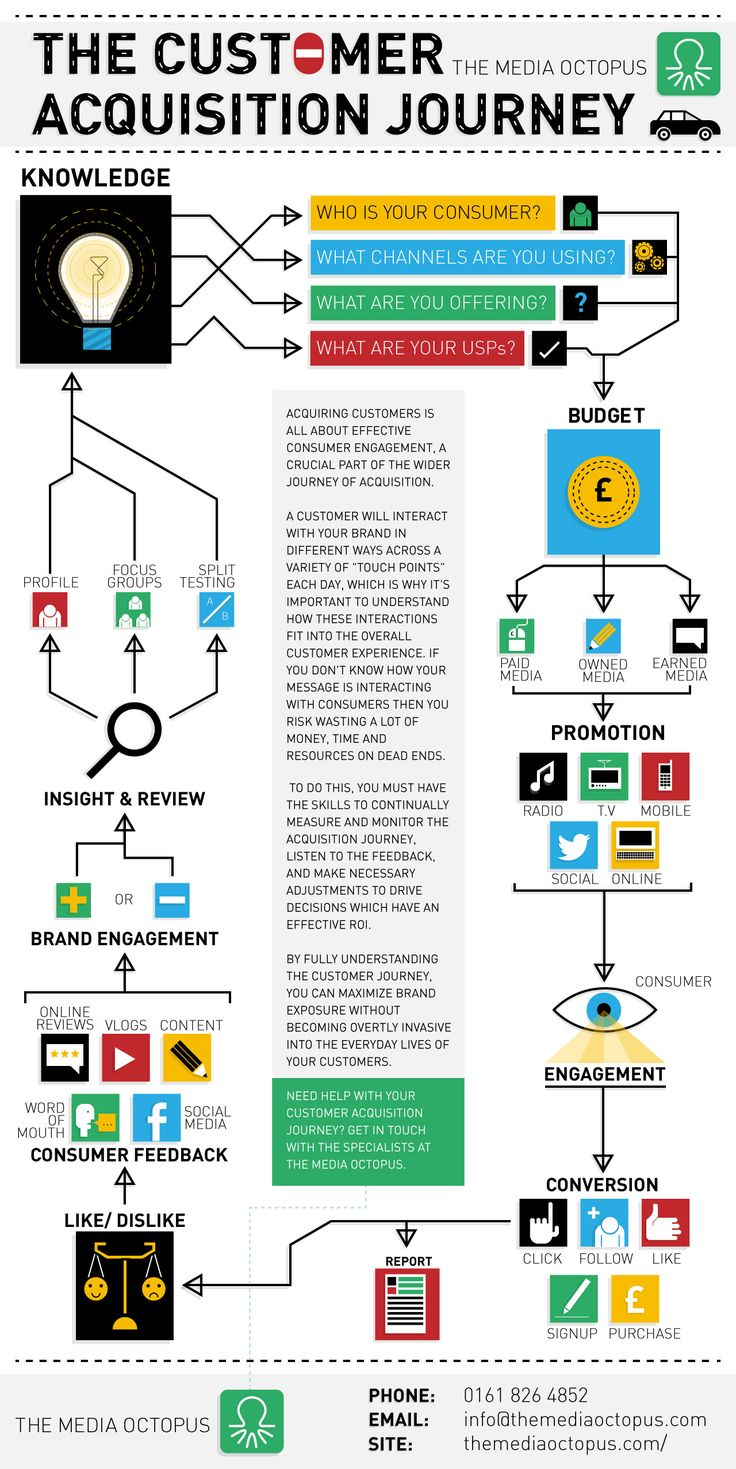 The Customer Acquisition Journey - one view from Media Octopus.