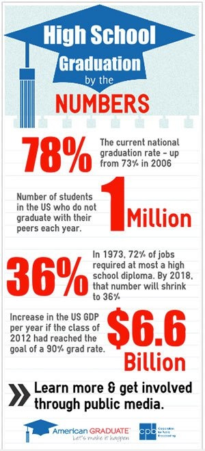 the importance of statistics to high school education Show educators how important arts are in your community  studies and activities help keep high-risk dropout students stay in school  center for education.