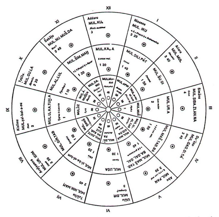 """A 1934 reconstruction of a Babylonian circular star calendar by the German Assyriologist Albert Schott. Fragments only of these clay discs were found in Ashurbanipal's library. The assyriologist Wayne Horowitz, an expert on astrolabes - he has been studying them for some 2 decades, states the astrolabe group of tablets never reached a canonical form. Competing versions circulated. """"For the Astrolabes ... the group never reached a canonical form which could be passed down from generation to…"""