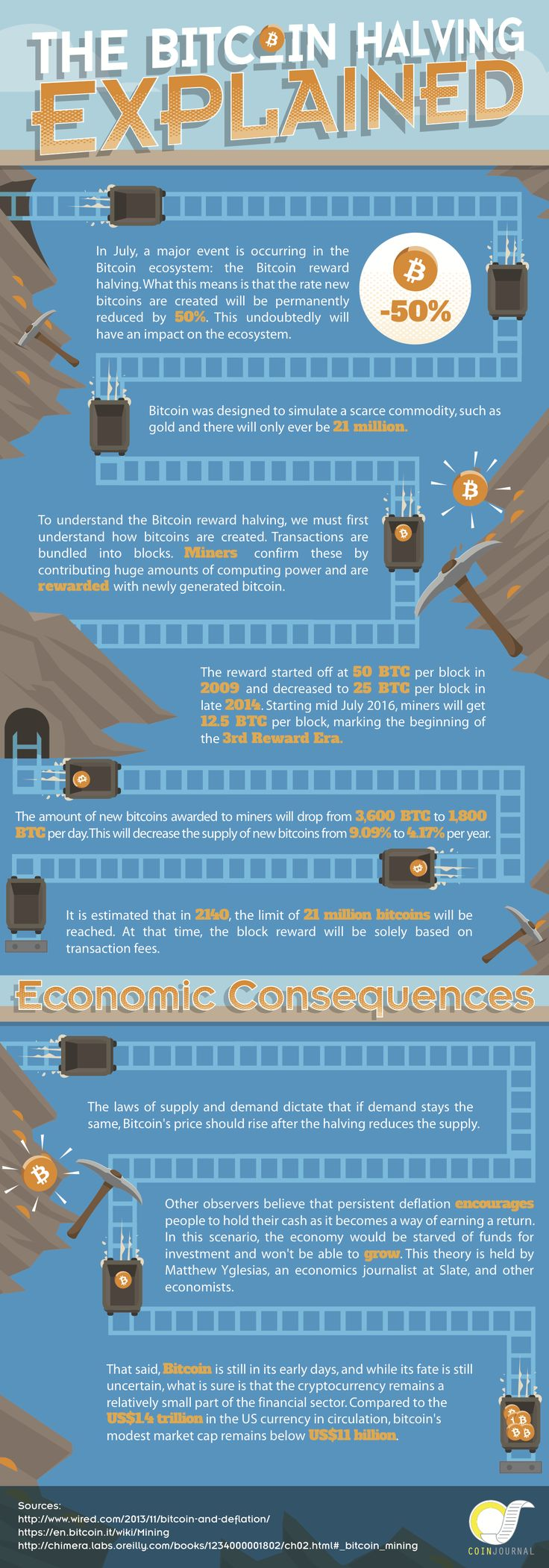 Bitcoin Halving Infographic From CoinJournal.net