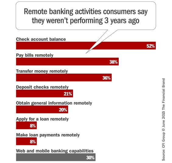 mobile banking as technology adoption and An investigation into the adoption of mobile banking in malaysia  today's business and financial world is the mobile banking technology (m -banking) mobile .