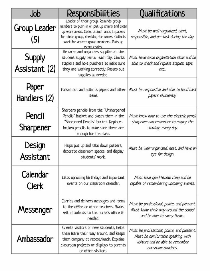 Classroom Jobs & Application Freebie:  Here is a two page classroom jobs description sheet and an application for students to list their top five choices and qualifications. Both are left in Excel for you to customize to your needs.