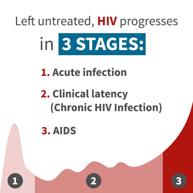 Left Untreated Hiv Progresses In 3 Stages 1 Acute