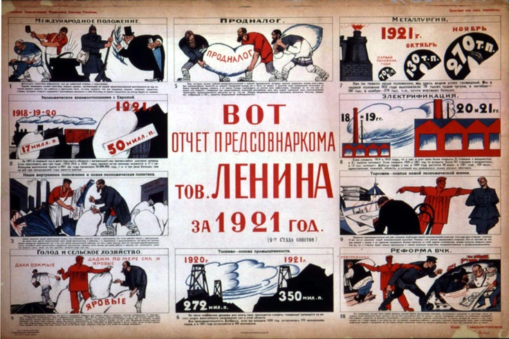 1921, Lenin's New Economic Policy, March 21: Here Is the Financial Account for 1921 given by Lenin, Sovnarkom Chairman. This Glavpolitprosvet poster illustrates the success rate of the Soviet government from 1918 to 1921 in a variety of areas, including international relations, economic relations with Europe, the New Economic Policy, hunger and agriculture, agricultural taxes, fuel, metallury, electrification, trade, and the reform of the Cheka.
