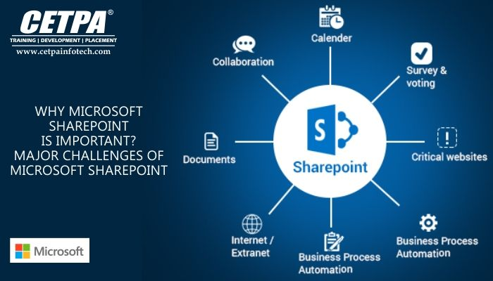 Introduction To Sharepoint How To Successfully Implement Microsoft Sharepoint Sharepoint Document Management System Enterprise Content Management