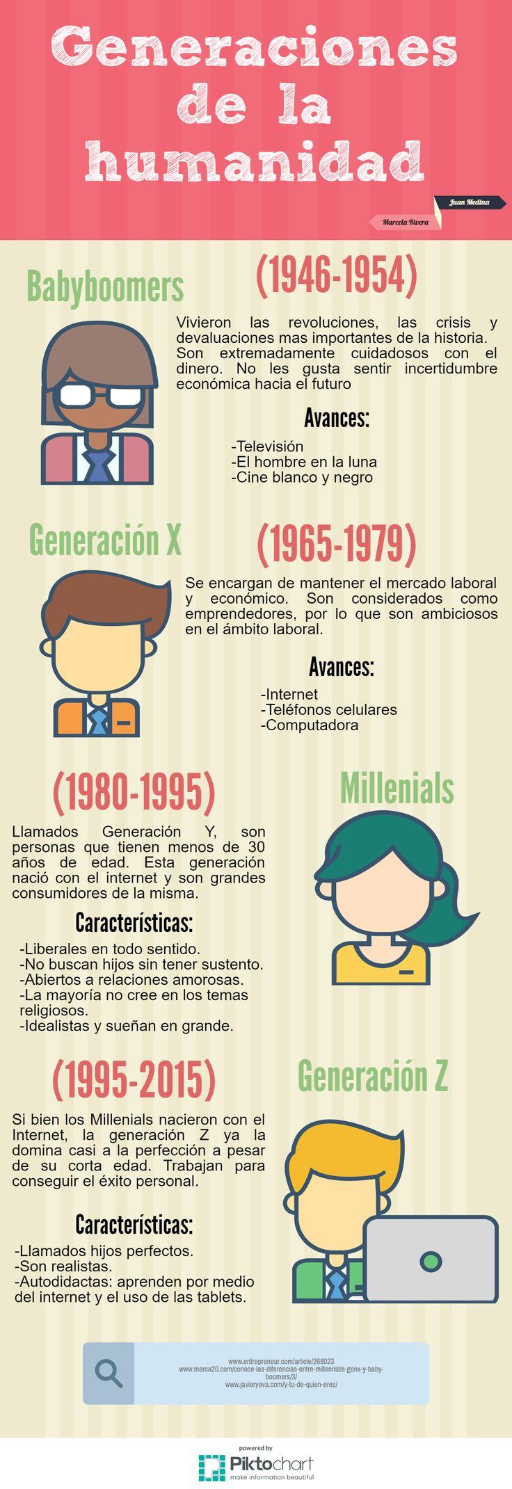 infografia de las generaciones, baby boomers, generacion x, millenials, generacion z, generacion y