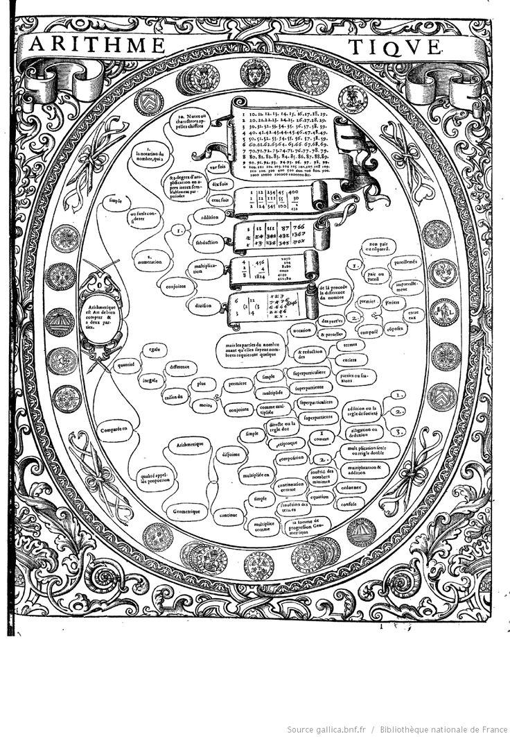 """ARITHMÉTIQUE  """"Tableaux accomplis de tous les arts libéraux"""" par M. Christofle de Savigny"""