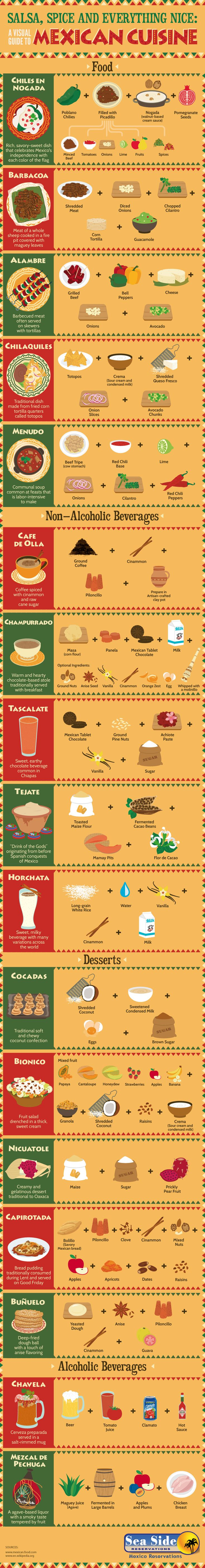Salsa, Spice And Everything Nice: A Visual Guide to MexicanCuisine
