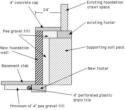 57 best eco save images on pinterest passive house tiny for Making a crawl space into a full basement