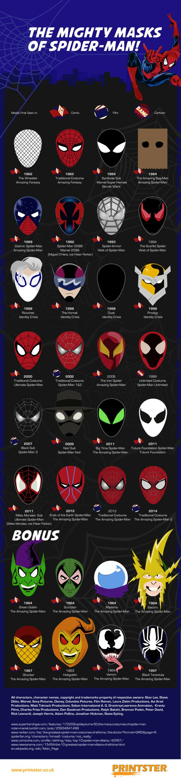 The Mightly Masks of Spider-Man #infographic #infografía