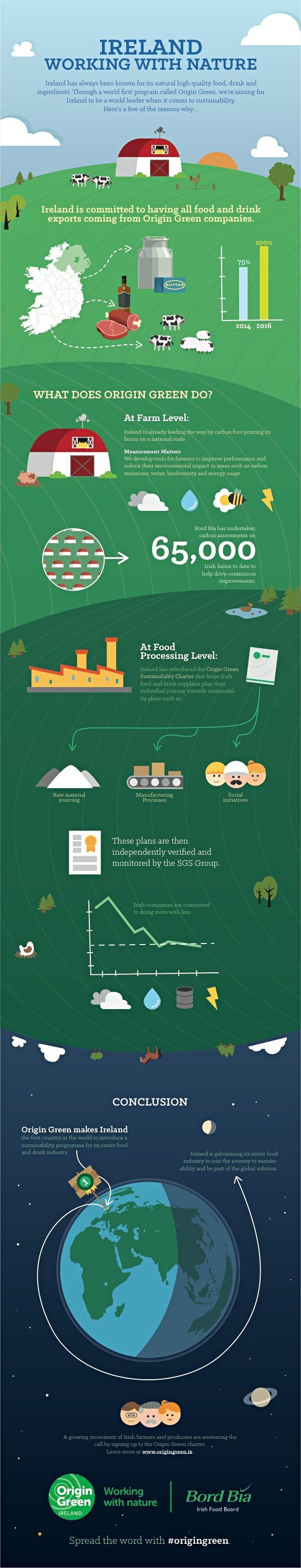 origin green infographic