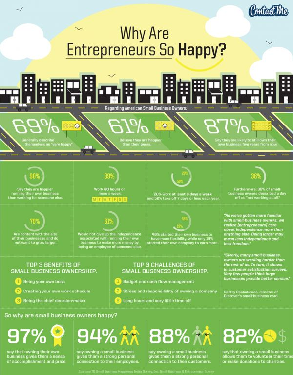 Why are entrepreneurs so happy? Is working for yourself the best option?