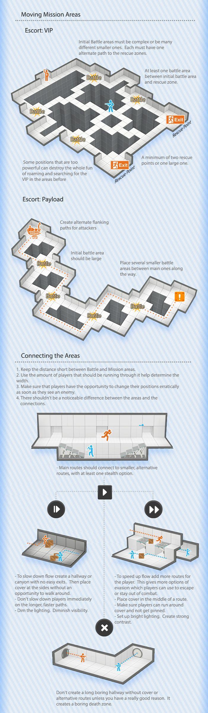 The Visual Guide for Multiplayer Level Design, Bobby Ross. Chapter 3: Tactics C.   http://bobbyross.com/blog/2014/6/29/the-visual-guide-for-multiplayer-level-design