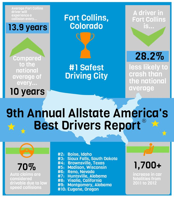 Allstate Check: 82 Best Images About For Your Car On Pinterest