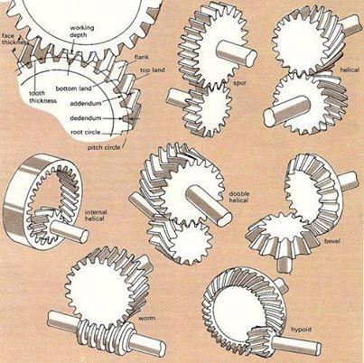 Types of #Gears #STEM #Engineering