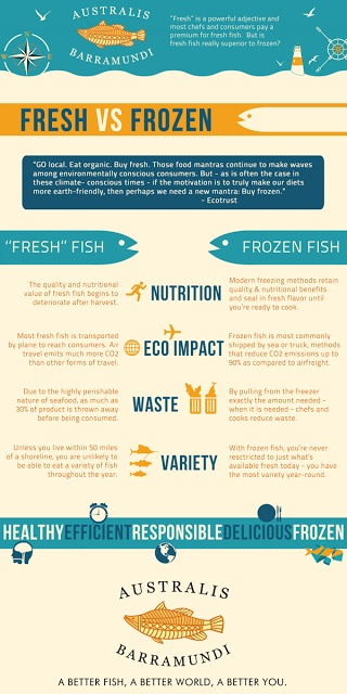 Fresh vs Frozen Fish - Know what to buy and what to avoid!