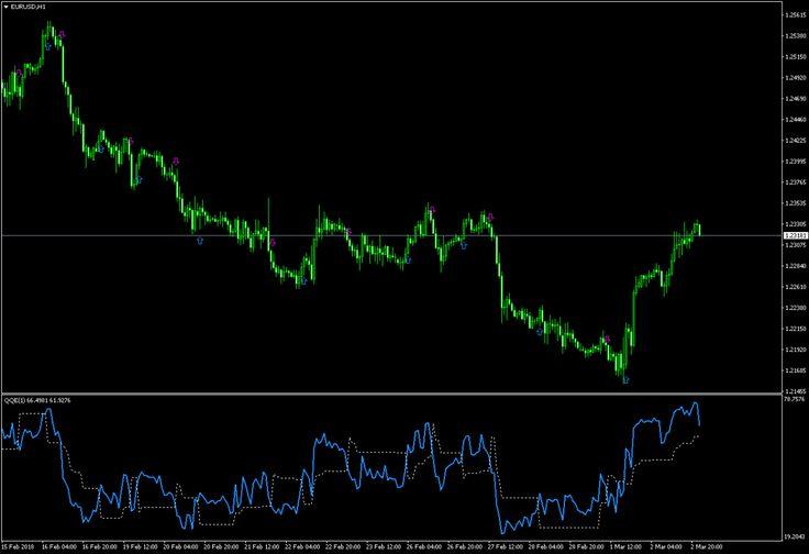 Qqe Alert V3 Metatrader Mt4 Indicator Neon Signs Forex Trading