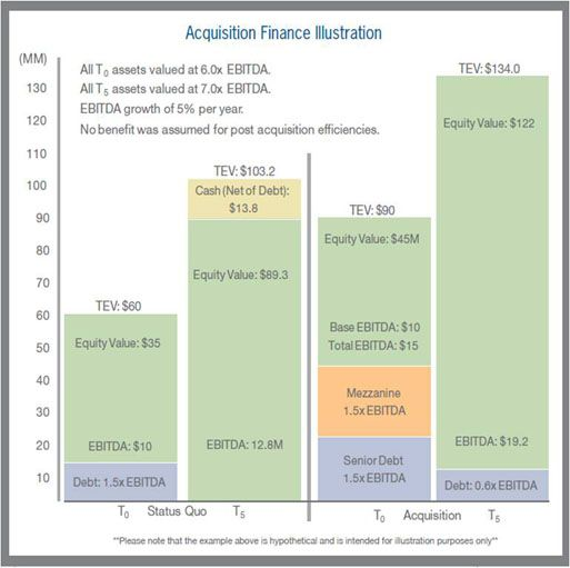 The Benefits of Mezzanine Financing for Middle Market Companies   Stout Risius Ross