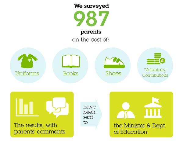 Barnardos has run this survey every summer for the past seven years.  It is open to parents of primary and secondary students.