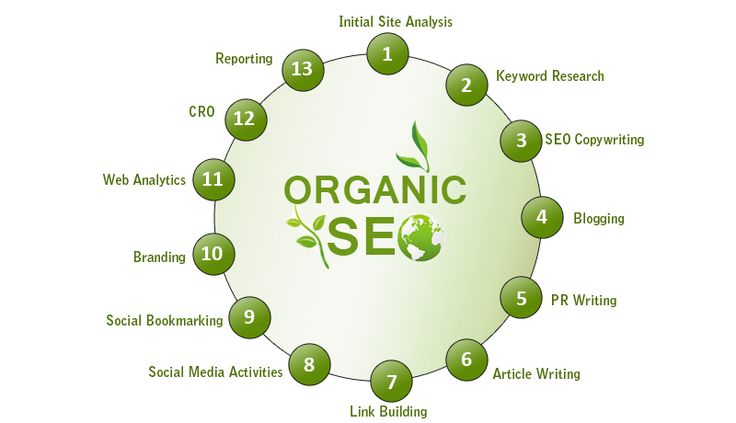One of the important things for looking in online marketing company is their history of acquiring the useful results for other companies. It is important to ask that company you are going to hire that which websites are helped by the company.