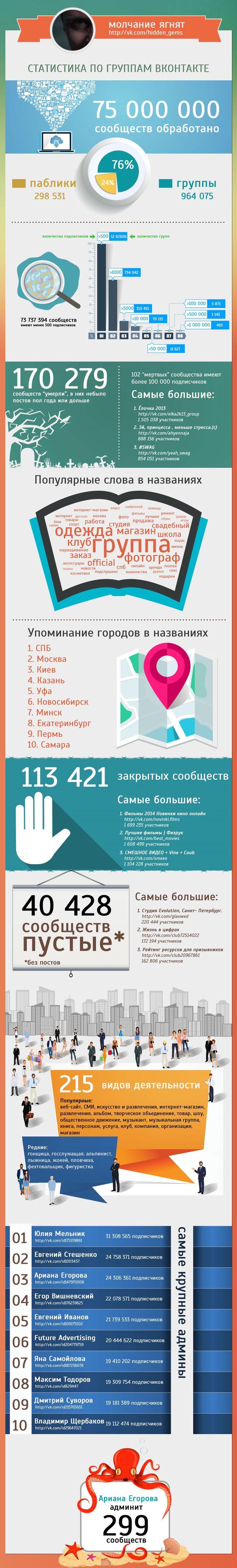 Занимательная инфографика по 70 000 000 сообществ ВКонтакте