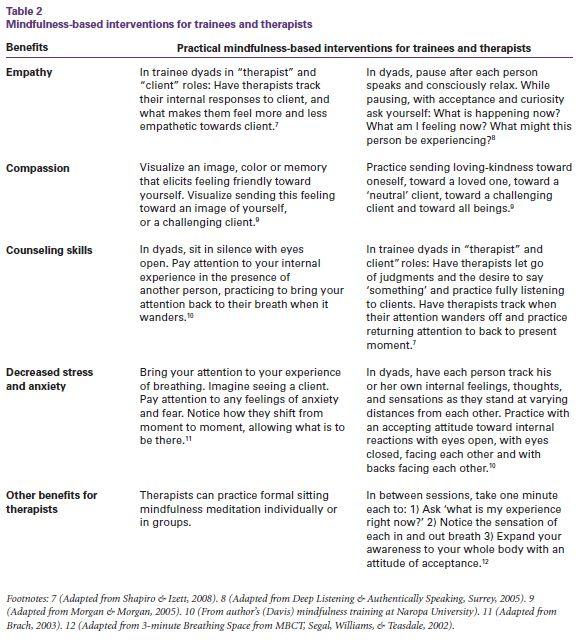 mindfulness-table2 apa.org