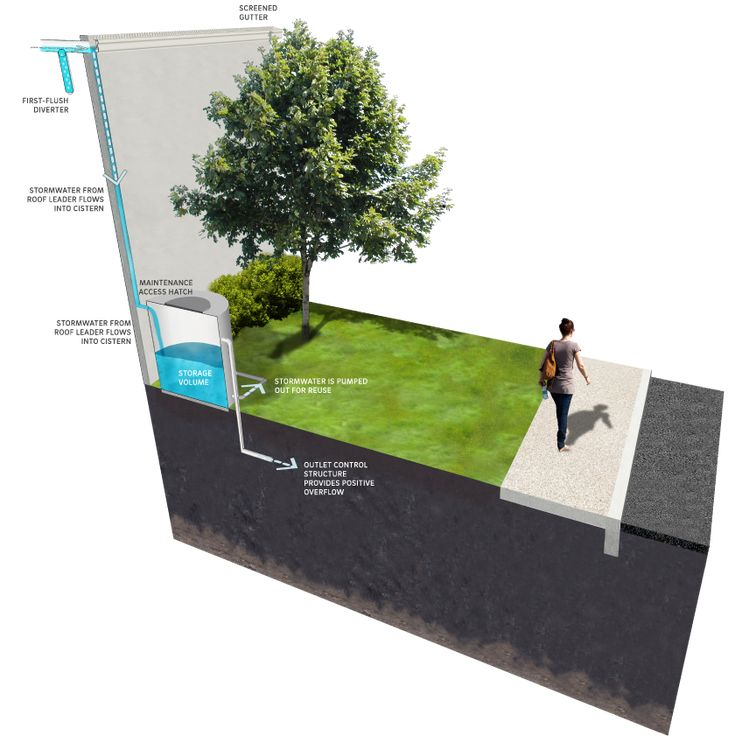 17 Best Images About Hydrology On Pinterest Trees Green Street And Basins