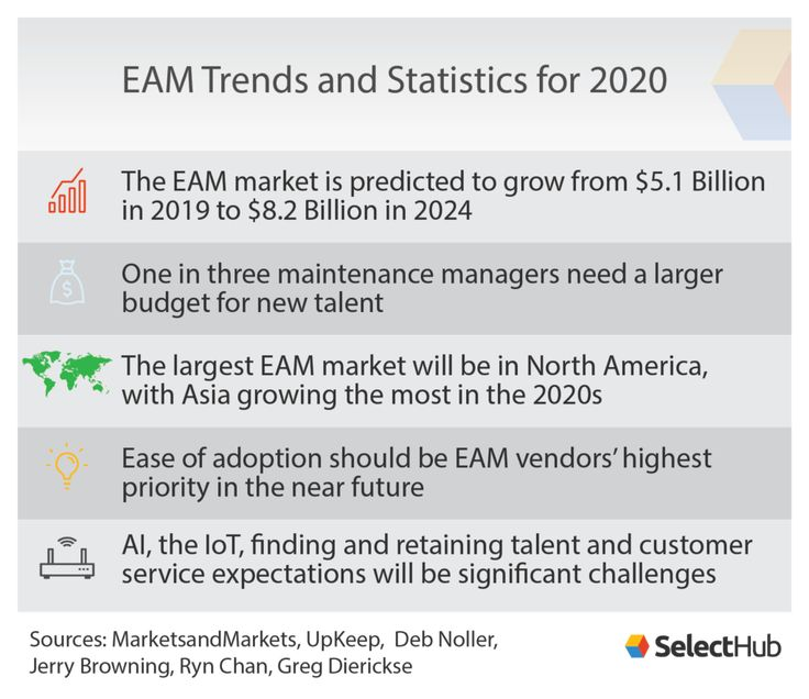 Eam Trends For 2020 Asset Management Marketing Management