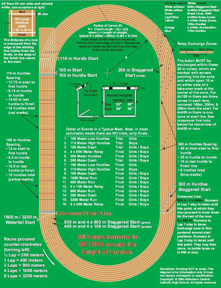 distance workouts for middle school track meet