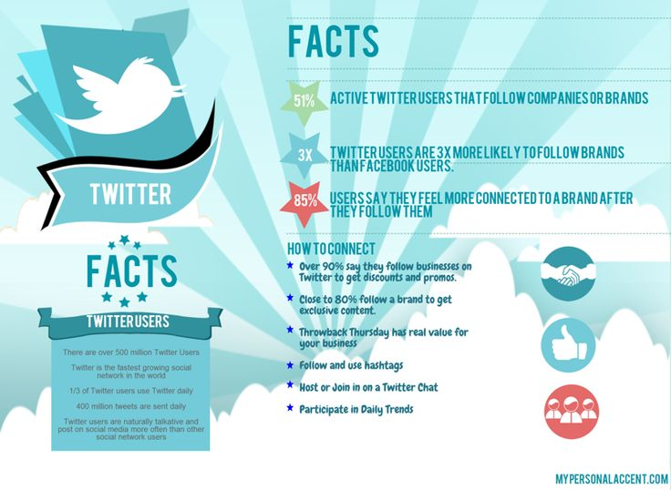 Twitter Facts Figures Twitter Inforgraphic My Personal Accent  Get effective #Twitter #tips and improve your social media experience! Follow me on Facebook.com/susanordona and on Twitter.com/SusanOrdonaBuzz or visit http://www.susanordona.com/    #susanordona #socialmedia #socialnetworking #social #Facebook #Twitter #online #socialmedianews #updates #news