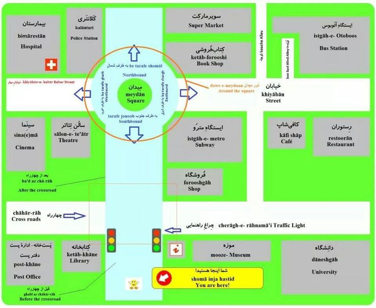 Directions in Persian Language