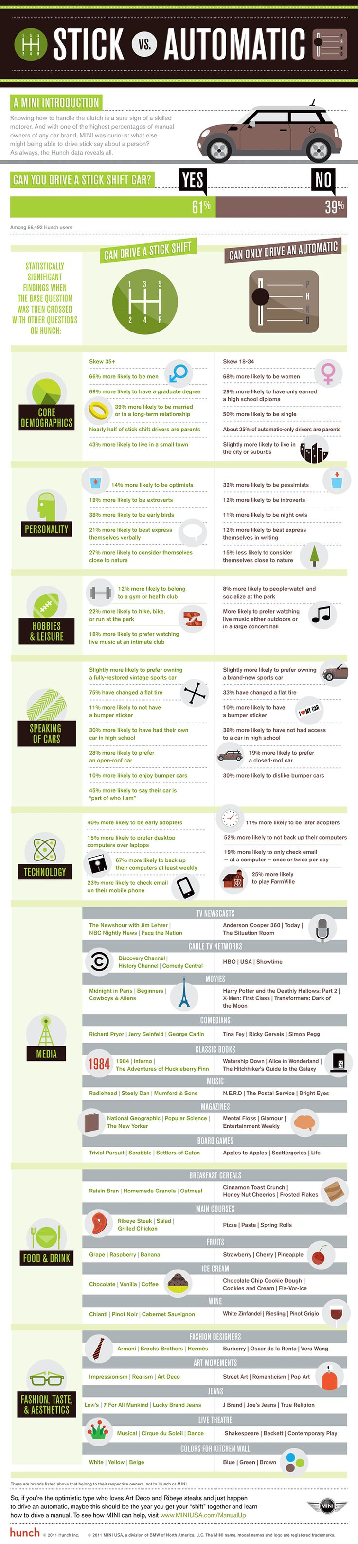 75 best infographics images on pinterest infographic info stick vs automatic car infographic fandeluxe Gallery
