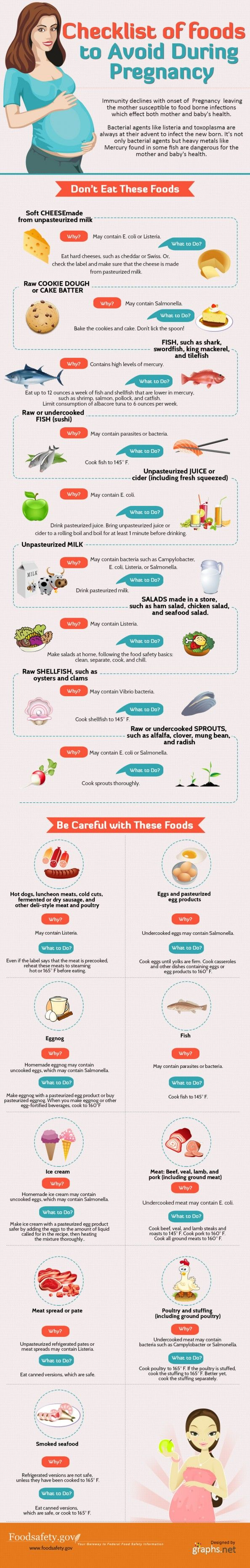 Foods To Avoid During Pregnancy Infographic. Wish I would've seen this earlier, glad I did my research before eating!!!