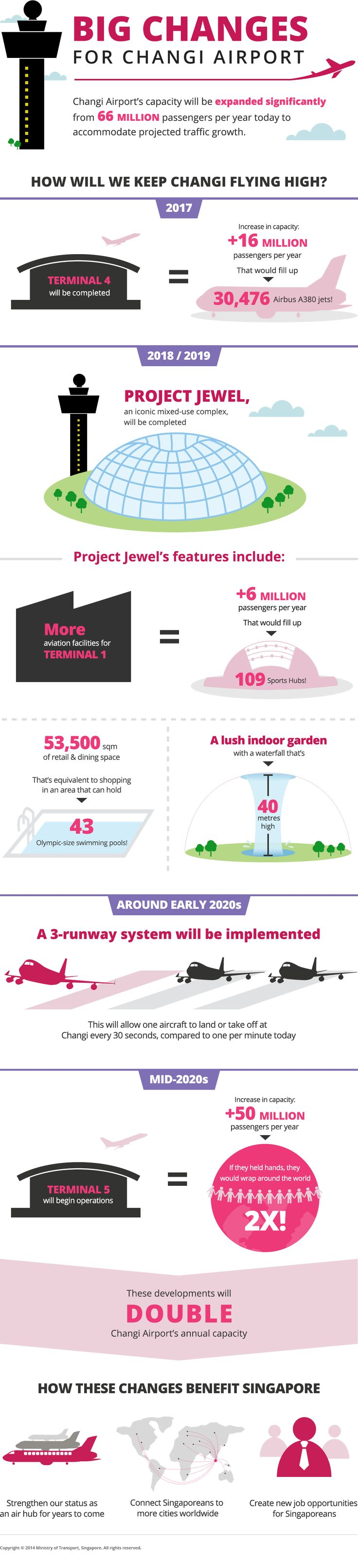 Big changes for Changi Airport - content