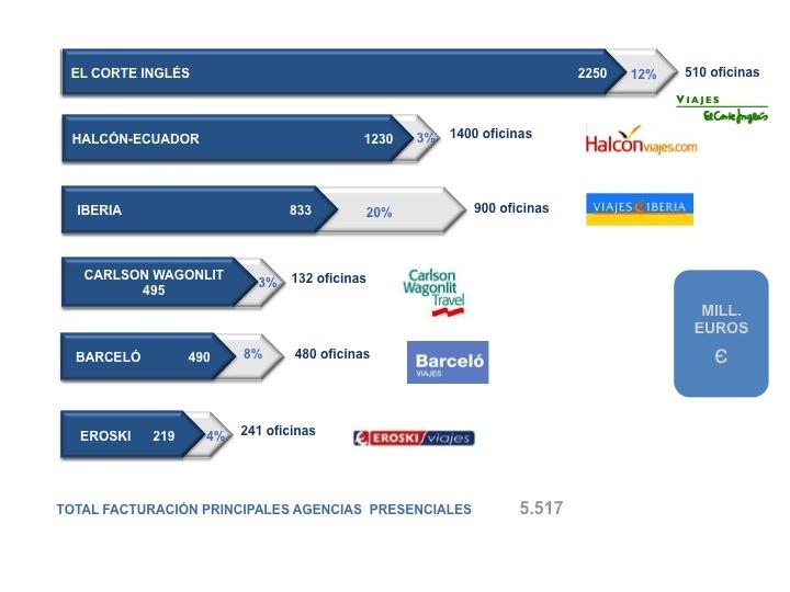 Ranking elaborado por Hosteltur de las principales agencias de viajes presenciales   en España por nivel de facturación durante el año 2010 (Fuente: Hosteltur, 2011).