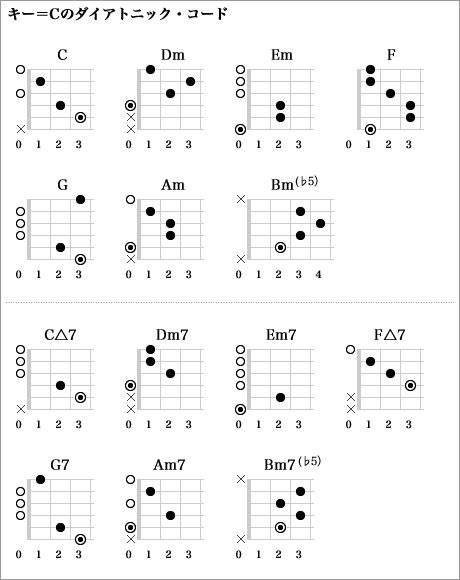 ダイアトニック・コードとは?/初心者集まれ!指板図くんのギター・コード講座 第26回 | 指板図くんのギター・コード講座 | ギター・マガジン