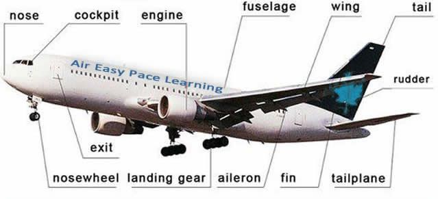Aeroplanes vocabulary for inside and outside an aeroplane English lesson. Learn about some of the different vocabulary inside and out.