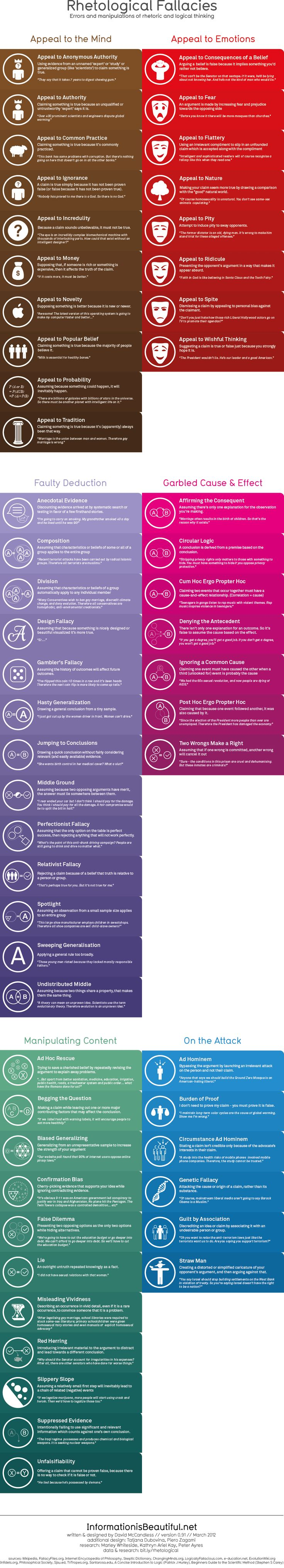 "[Infographic] Rhetological Fallacies - Rhetorical and Logical Fallacies: ""A brain-blending categorisation and visualisation [sic] of errors and manipulations of rhetoric and logical thinking. How many do you use?"""