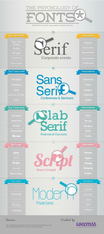 Восприятие шрифтов инфографика