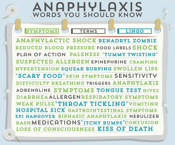 Anaphylaxis acrylic dental work patients symptoms