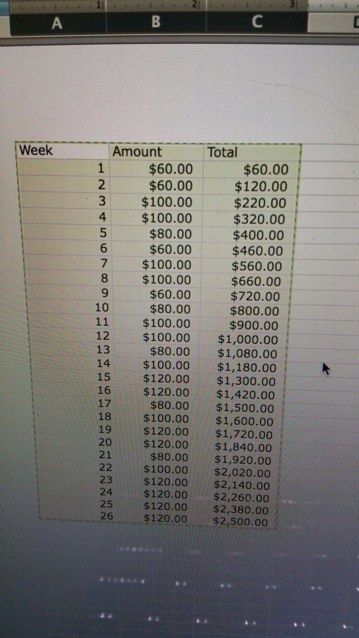 how to make 2500 dollars in a week