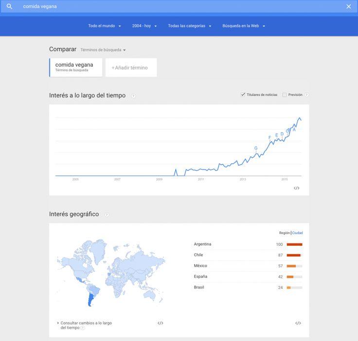 Tendencias de búsqueda por ubicación geográfica