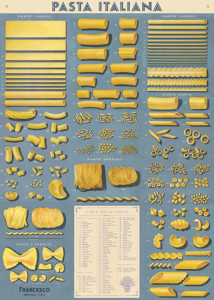 Pasta Reference Chart... for all those different types of pasta...