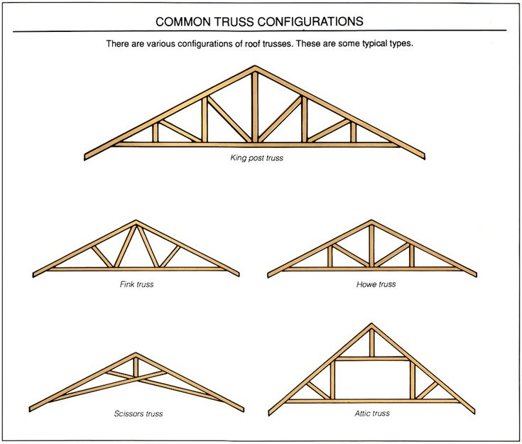 Roof Support Drawings Old Buildings