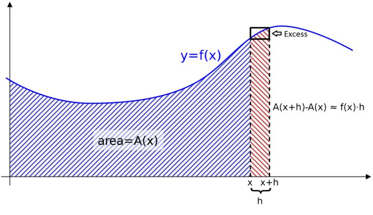 Fundamental theorem of calculus. This is the basic idea of the Theorem: that integration and differentiation are closely related operations, each essentially being the inverse of the other.