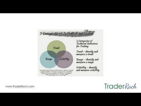 How to design a trading system using technical analysis http://www.traderrach.com/technical-indicators/how-to-design-a-trading-system-using-technical-analysis/ CLICK LIKE if you're a technical trader.