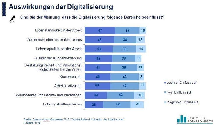 Auswirkungen der Digitalisierung auf verschiedene Bereiche