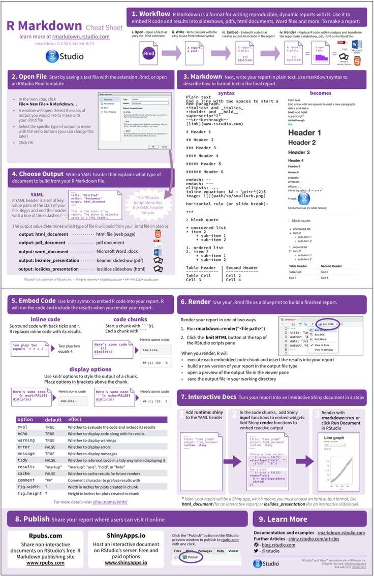Shiny - The R Markdown Cheat sheet
